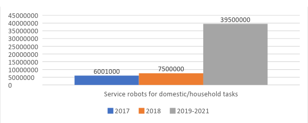 Figure 3 - Shows the sales number of service robots for personal and domestic tasks