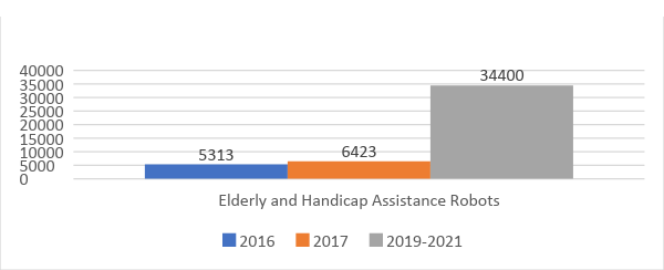 Figure 4 - Shows the sales number of elderly and handicap assistance robots